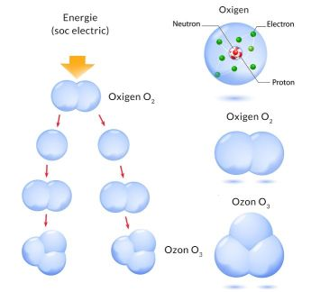 Aparat cu ozon pentru dezinfectarea aerului Kent Ozon