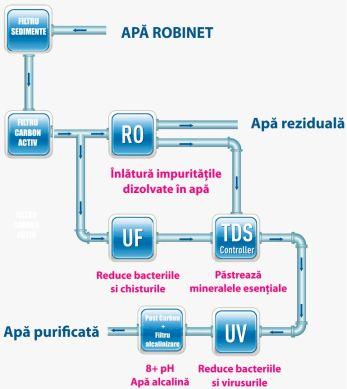Purificator apa osmoza inversa, Kent Sterling+, 7 trepte filtrare, Apa Alcalina